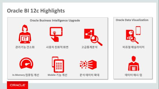 BIkorea 모바일 사이트, 오라클 '비즈니스 인텔리전스 12c' 출시